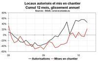 Activité dans la construction en Corse : frémissement des mises en chantier