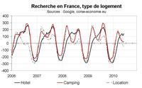 Indicateur de demande touristique pour la Corse en mai : le signal est toujours en retrait