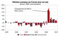 RSA en Corse : la hausse des allocataires continue début 2010