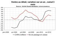 Consommation en Corse en mai 2010 : toujours en hausse