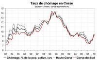 Le taux de chômage en Corse début 2010 : en hausse après révision