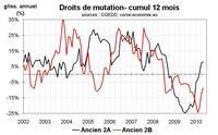 Transactions immobilières en Corse en mai 2010 : une reprise tirée par l'ancien