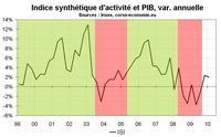 Indicateur d'activité économique en Corse début 2010 : reprise molle