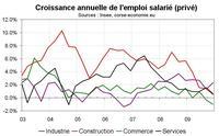 L'emploi salarié en Corse par secteur : une crise qui frappe durement services et commerces