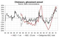 Nombre de chômeurs en mai 2010 en Corse : un mauvais mois