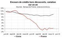 Crédit bancaire en Corse an avril 2010 : le flot ne tarit pas