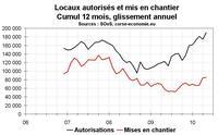 Activité dans la construction en Corse en mai 2010 : les mises en chantier déçoivent