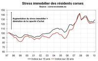Le stress immobilier en Corse début 2010 : en hausse