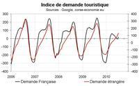 Indicateur de demande touristique pour la Corse en juin 2010 : nettement en dessous de l'année dernière