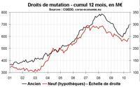 Transactions immobilières en Corse en juin 2010 : retour dans le vert après 2 ans de recul