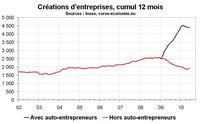 Créations d'entreprise en Corse en juin 2010 : l'effet auto-entreprise se dissipe