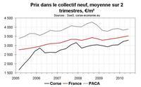 Ventes de logements neufs en Corse au T2 2010 : prix toujours en hausse