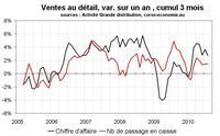 Consommation en Corse en août 2010 : une saison pas si bonne que ça ?