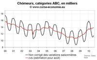 Nombre de chômeurs en Corse août 2010 : toujours pas d'inversion de tendance