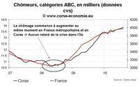 Arrêtons de dire que la crise a touché la Corse avec un décalage : c'est faux !