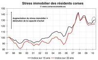 Transactions immobilières en Corse septembre 2010 : en pleine flambée