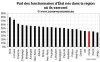 D'où viennent les fonctionnaires d'État en Corse ?