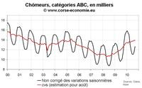Nombre de chômeurs en Corse septembre 2010 : stable