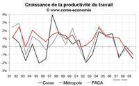 Croissance du PIB en Corse en 2009 : 0 % et révision sur le passé