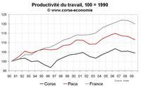 PIB en Corse : la lenteur du rattrapage économique
