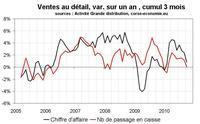 Consommation en Corse en octobre 2010 : mauvais, sans surprise