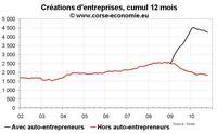 Créations d'entreprises en Corse en octobre 2010 : affaiblissement surtout en dehors de l'auto-entreprise
