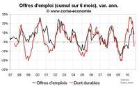 Nombre de chômeurs en Corse octobre 2010 : mauvais, encore