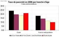Taux de pauvreté en Corse 2008 : léger recul mais aucun changement de fond