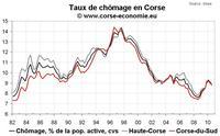 Taux de chômage T3 2010 et emplois salariés au T3 2010 : très bons résultats