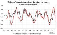Nombre de chômeurs en Corse novembre 2010 : rude automne