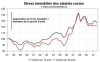 Le stress immobilier en Corse au T3 2010 : repli grâce à la baisse des taux