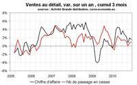 Consommation en Corse en 2010 : une année qui démarre fort et finit mollement