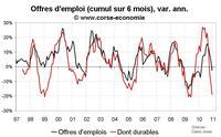 Nombre de chômeur en Corse décembre 2010 : pas de surprise, mauvais
