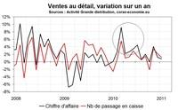 Consommation en Corse en janvier 2010 : atone