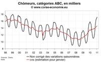 Nombre de chômeur en Corse en janvier 2011 : toujours pas d'amélioration