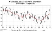 Nombre de chômeur en Corse en février 2011 : rien ne change