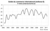 Commerce extérieur en Corse au premier trimestre 2011 : nouveaux records