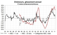 Nombre de chômeurs en Corse en avril 2011 : pas d'amélioration de fond