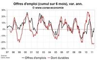 Nombre de chômeur en Corse en mai 2011 : une situation toujours très dégradée