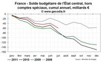 Crise de la dette et conséquences pour la Corse