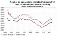 Les transaction immobilières en Corse stabilisées mi-2011