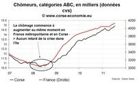 Le retour sans fin du mythe du décalage Corse-Continent