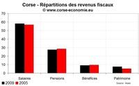 Inégalités de revenu en Corse en 2009