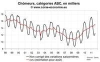 Nombre de chômeur en Corse août 2011 : toujours en forte hausse