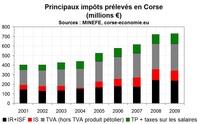 La pression fiscale en Corse