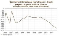 Bilan économique 2011 en Corse : croissance trop faible en 2011 et possibilité de récession en 2012