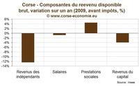 Plongeon du revenu des ménages en 2009 sur la Corse