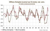 Nombre de chômeurs en Corse en mars 2012 : situation toujours très difficile