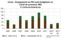 Nouveau record pour les logements neufs invendus, PEI en berne pour 2013