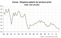 Une Corse menacée de décrochage